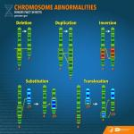 Chromosome Abnormalities from NHGRI